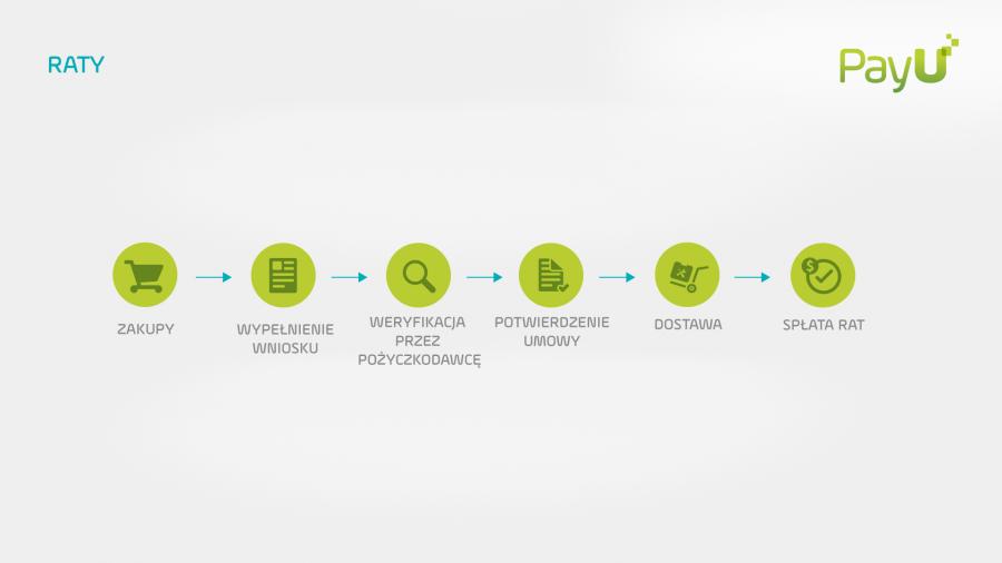 Krok 2 - w panelu transakcyjnym Transferuj.pl wybierz metodę płatności FerBuy